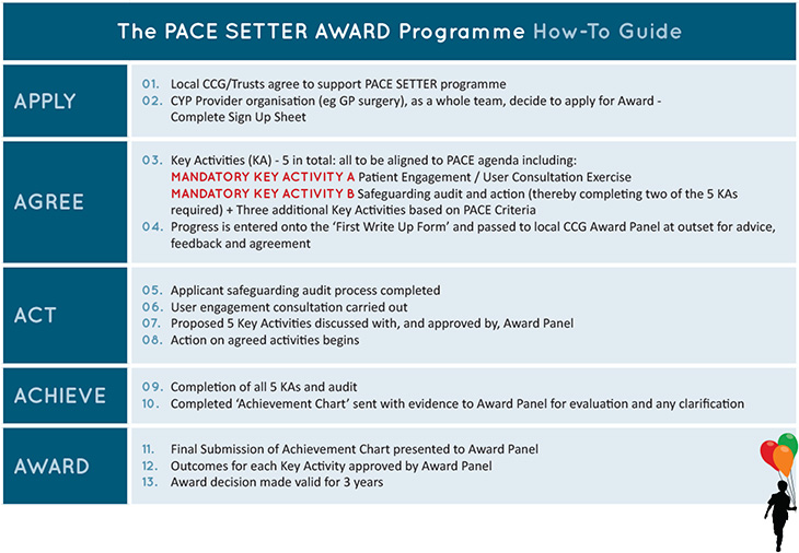 The PACE Setter Award Programme